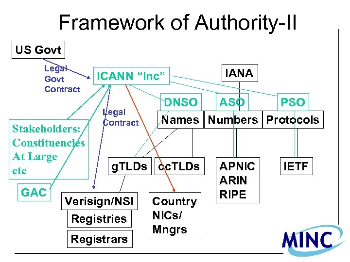 Framework of Authority-II US Govt Legal Govt Contract Stakeholders: Constituencies At Large etc GAC