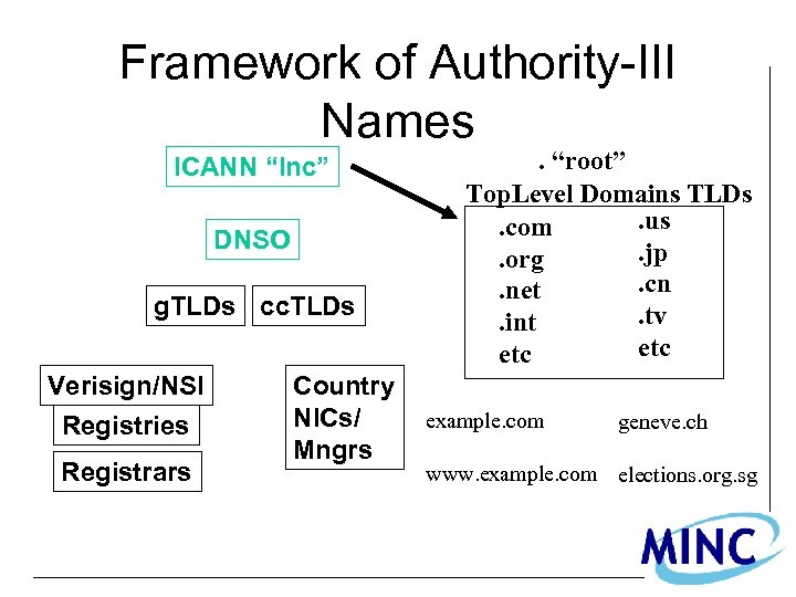 """Framework of Authority-III Names ICANN """"Inc"""" DNSO g. TLDs cc. TLDs Verisign/NSI Registries Registrars"""