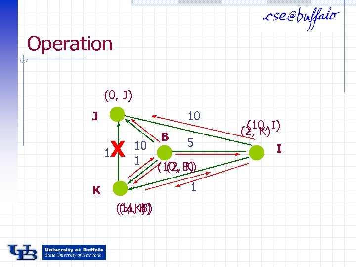 Operation (0, J) J 10 1 X B 5 10 1 (10, B) (2,