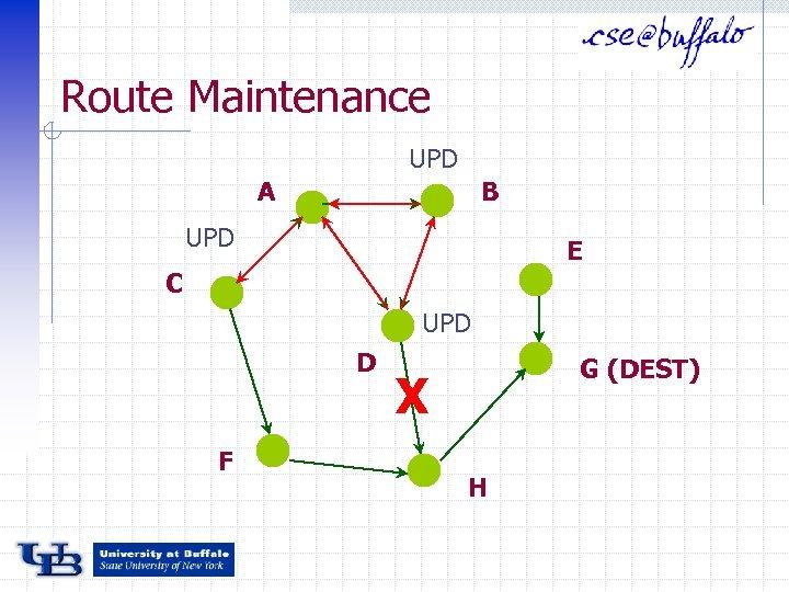 Route Maintenance UPD A B UPD E C UPD D F G (DEST) X