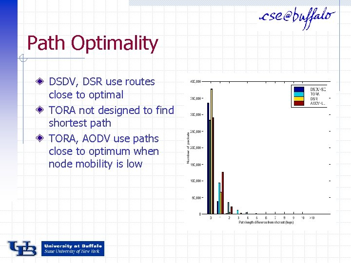 Path Optimality DSDV, DSR use routes close to optimal TORA not designed to find