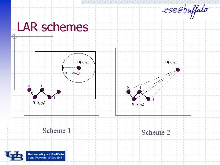 LAR schemes D(xd, yd) R = v(t-t 0) N I J S (xs, ys)