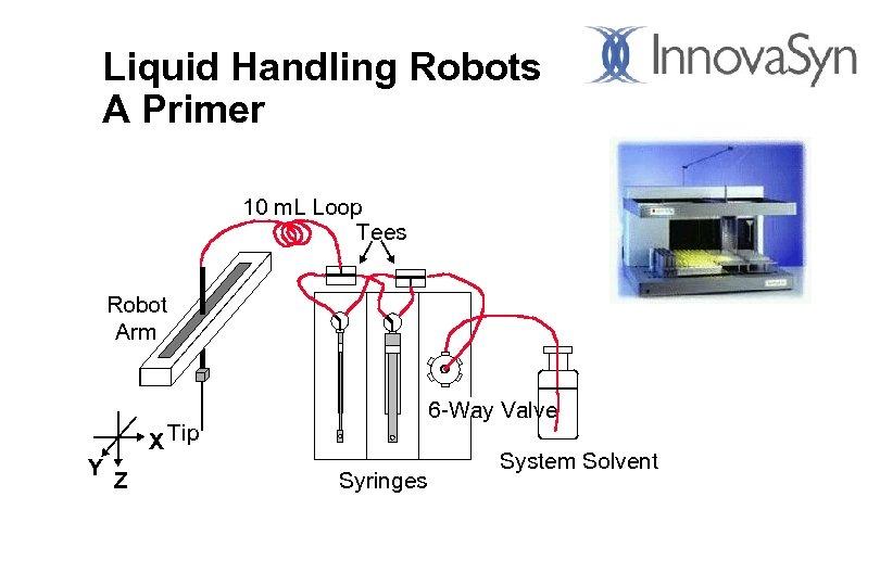Liquid Handling Robots A Primer 10 m. L Loop Tees Robot Arm 6 -Way