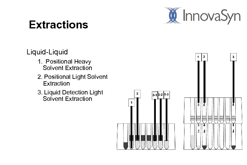 Extractions Liquid-Liquid 1. Positional Heavy Solvent Extraction 2. Positional Light Solvent Extraction 3. Liquid