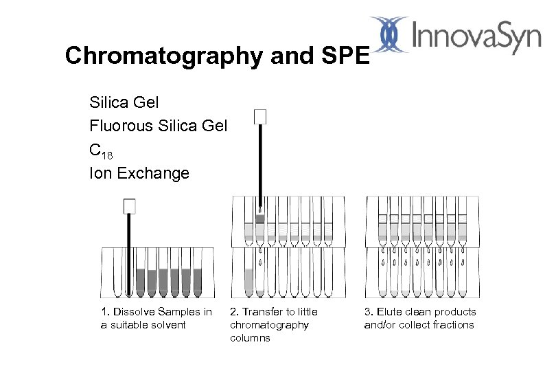 Chromatography and SPE Silica Gel Fluorous Silica Gel C 18 Ion Exchange 1. Dissolve