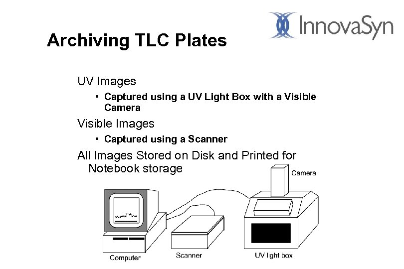 Archiving TLC Plates UV Images • Captured using a UV Light Box with a