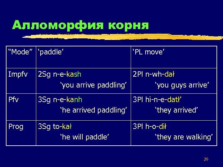"Алломорфия корня ""Mode"" 'paddle' 'PL move' Impfv 2 Sg n-e-kash 2 Pl n-wh-dał 'you"