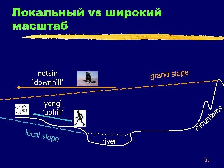 Локальный vs широкий масштаб grand slope notsin 'downhill' yongi 'uphill' local s lope s