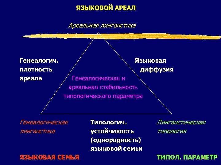 ЯЗЫКОВОЙ АРЕАЛ Ареальная лингвистика Генеалогич. плотность ареала Языковая диффузия Генеалогическая и ареальная стабильность типологического