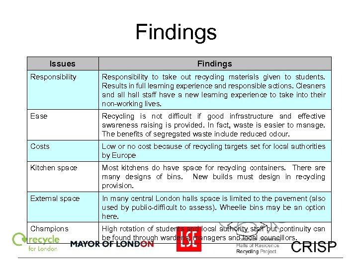 Findings Issues Findings Responsibility to take out recycling materials given to students. Results in