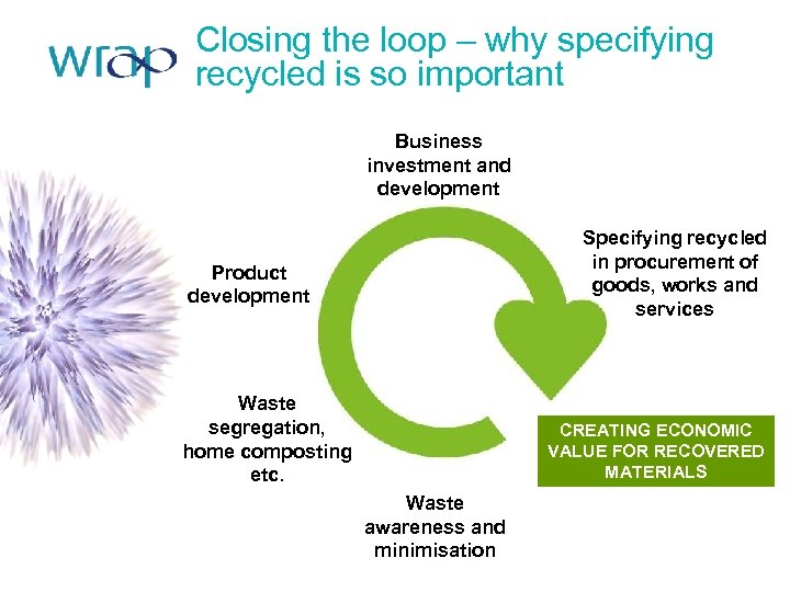 Closing the loop – why specifying recycled is so important Business investment and development