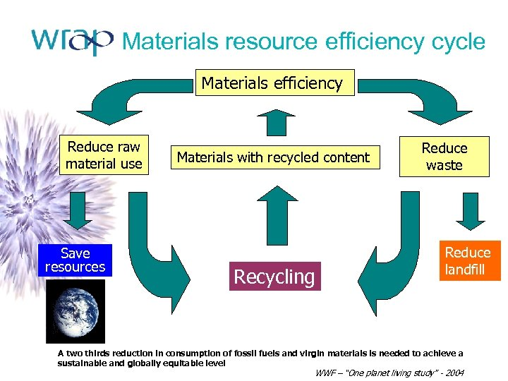 Materials resource efficiency cycle Materials efficiency Reduce raw material use Save resources Materials with