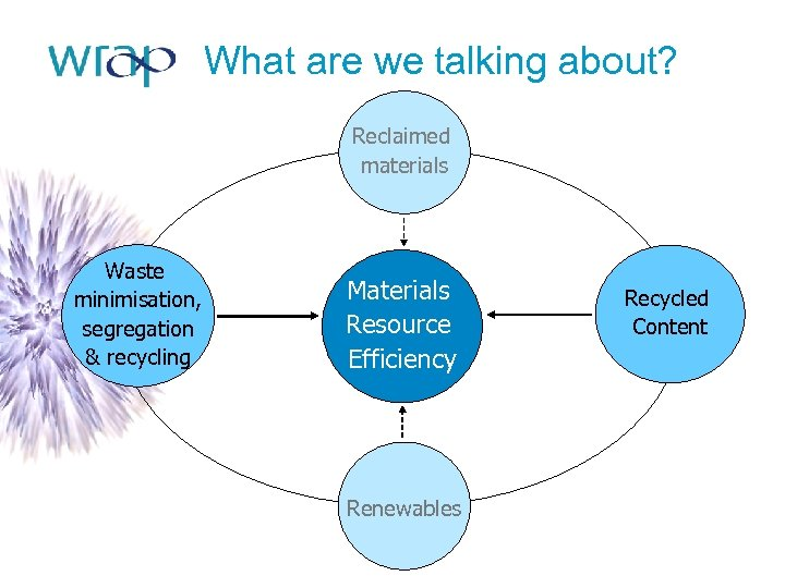 What are we talking about? Reclaimed materials Waste minimisation, segregation & recycling Materials Resource