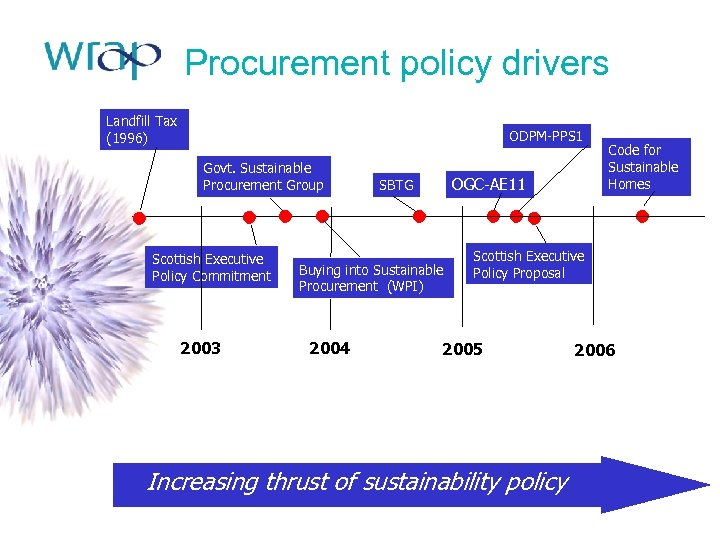 Procurement policy drivers Landfill Tax (1996) ODPM-PPS 1 Govt. Sustainable Procurement Group Scottish Executive