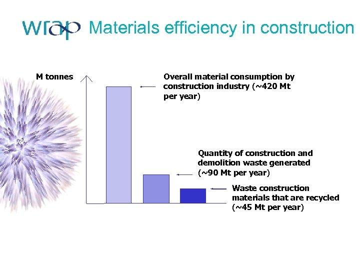 Materials efficiency in construction M tonnes Overall material consumption by construction industry (~420 Mt