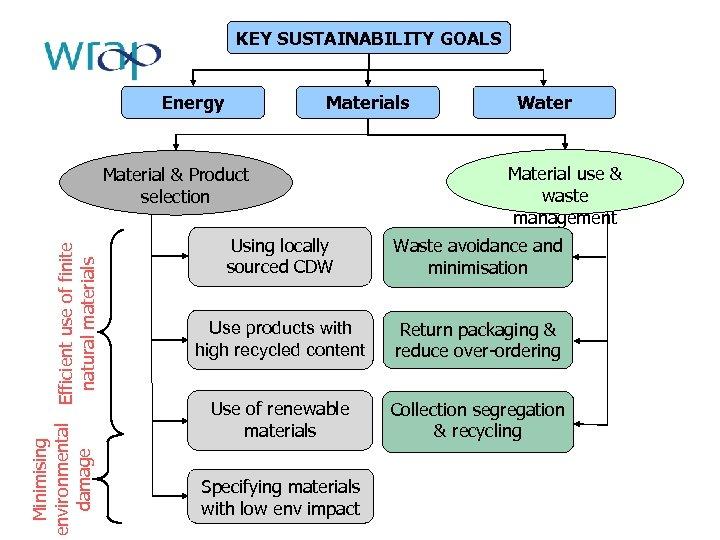 KEY SUSTAINABILITY GOALS Energy Materials Minimising environmental Efficient use of finite damage natural materials