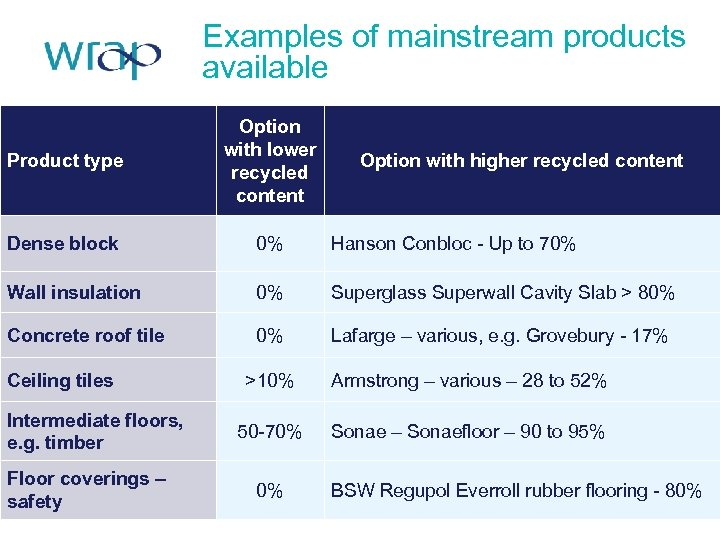 Examples of mainstream products available Product type Option with lower recycled content Dense block