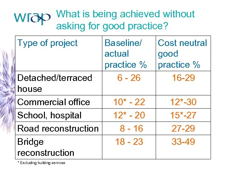 What is being achieved without asking for good practice? Type of project Detached/terraced house