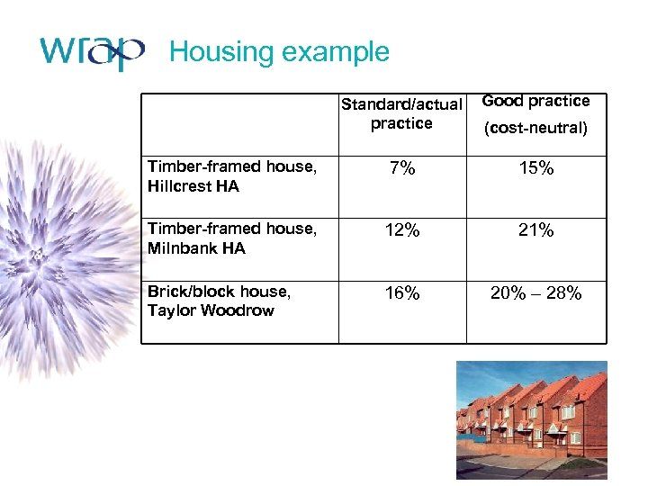 Housing example Standard/actual practice Good practice Timber-framed house, Hillcrest HA 7% 15% Timber-framed house,