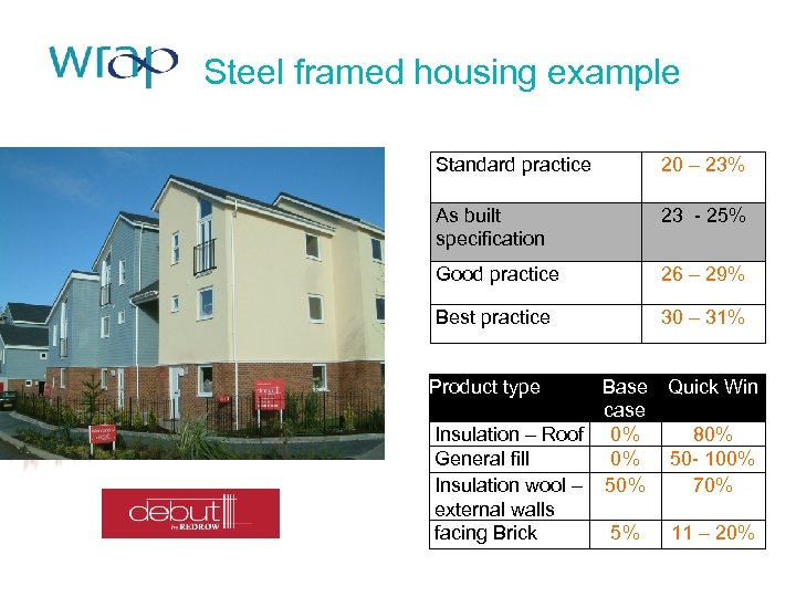 Steel framed housing example Standard practice 20 – 23% As built specification 23 -