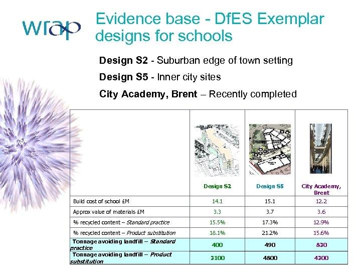 Evidence base - Df. ES Exemplar designs for schools Design S 2 - Suburban