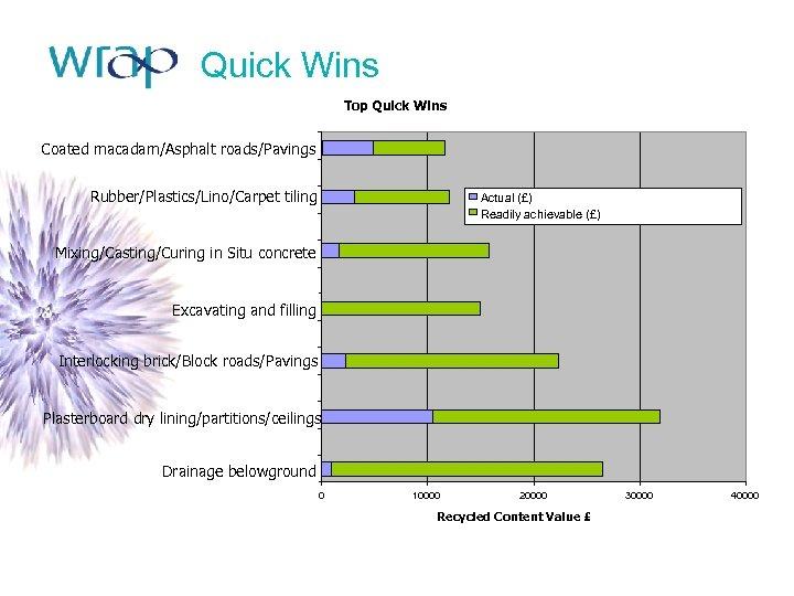 Quick Wins Top Quick Wins Coated macadam/Asphalt roads/Pavings Rubber/Plastics/Lino/Carpet tiling Actual (£) Readily achievable