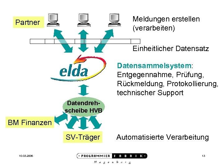 Meldungen erstellen (verarbeiten) Partner Einheitlicher Datensatz Datensammelsystem: Entgegennahme, Prüfung, Rückmeldung, Protokollierung, technischer Support Datendrehscheibe