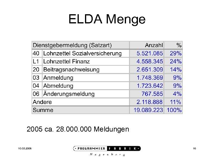 ELDA Menge 2005 ca. 28. 000 Meldungen 10. 03. 2006 16