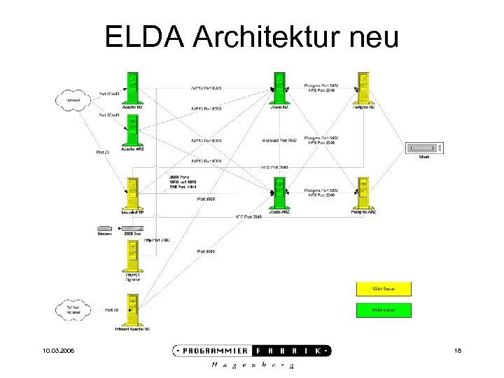 ELDA Architektur neu 10. 03. 2006 18