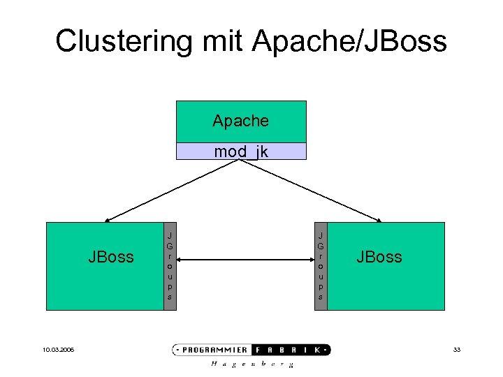 Clustering mit Apache/JBoss Apache mod_jk JBoss 10. 03. 2006 J G r o u