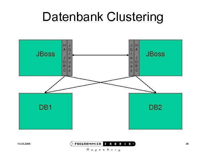 Datenbank Clustering JBoss DB 1 10. 03. 2006 H J A G r J