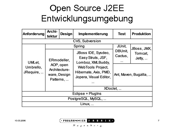 Open Source J 2 EE Entwicklungsumgebung 10. 03. 2006 7