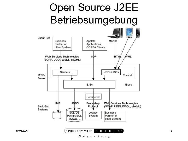 Open Source J 2 EE Betriebsumgebung 10. 03. 2006 8
