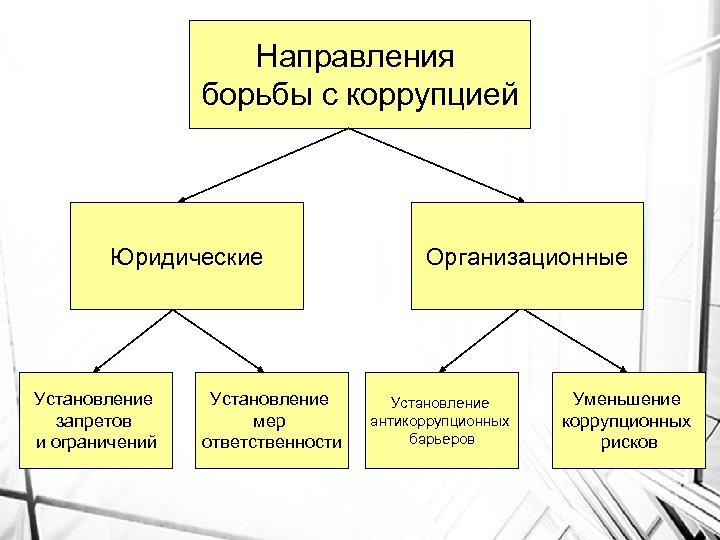 Направления борьбы с коррупцией Юридические Установление запретов и ограничений Установление мер ответственности Организационные Установление
