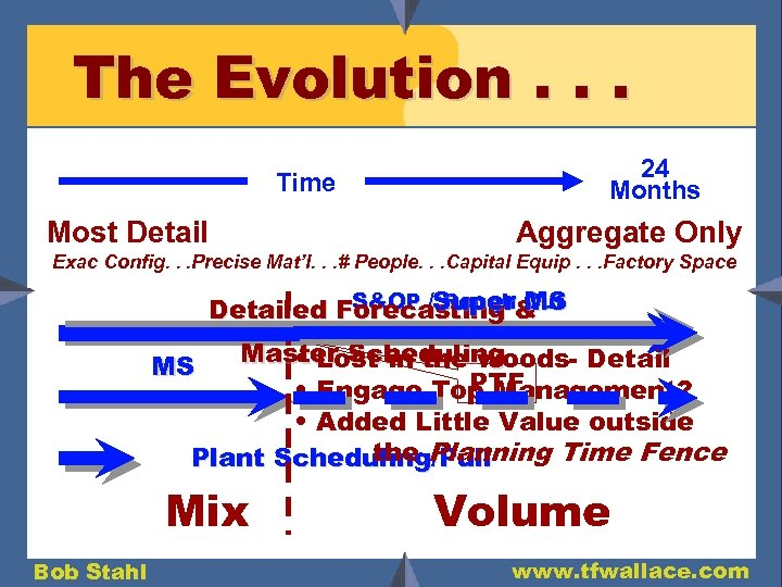 The Evolution. . . 24 Months Time Most Detail Aggregate Only Exac Config. .