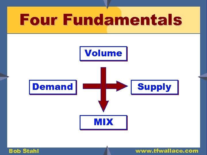 Four Fundamentals Volume Demand Supply MIX Bob Stahl www. tfwallace. com