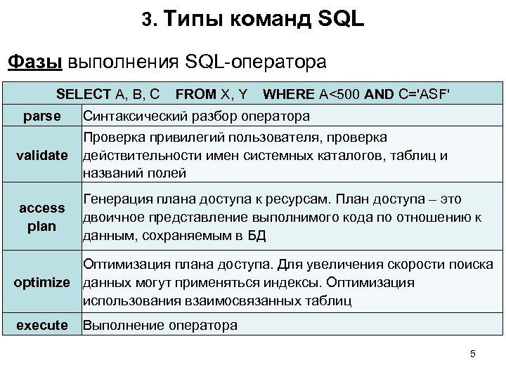 3. Типы команд SQL Фазы выполнения SQL-оператора SELECT A, B, C FROM X, Y