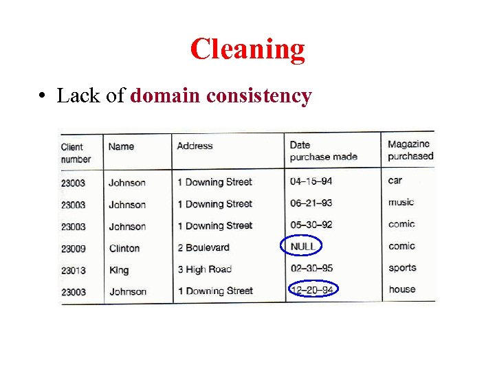 Cleaning • Lack of domain consistency