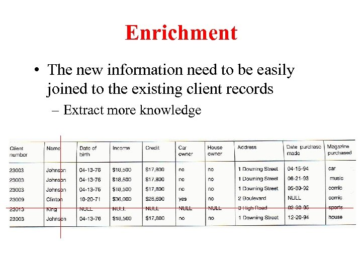 Enrichment • The new information need to be easily joined to the existing client