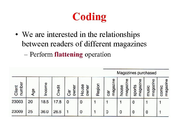 Coding • We are interested in the relationships between readers of different magazines –
