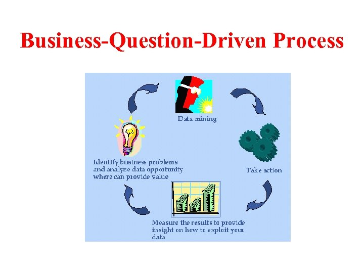Business-Question-Driven Process