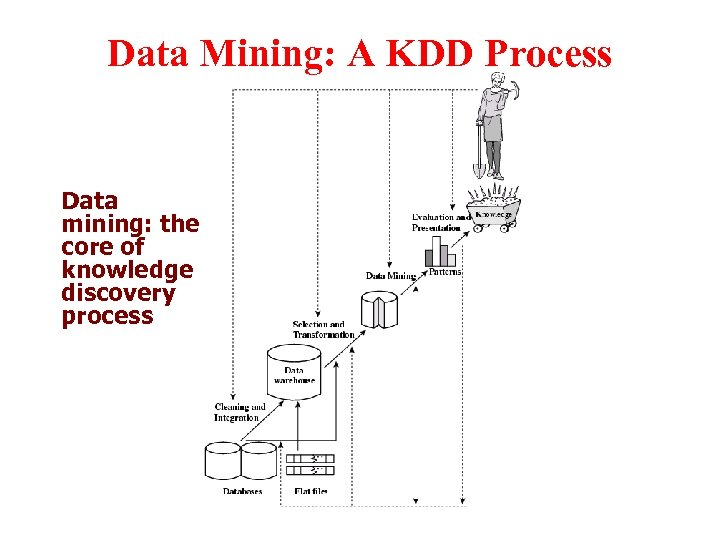 Data Mining: A KDD Process Data mining: the core of knowledge discovery process