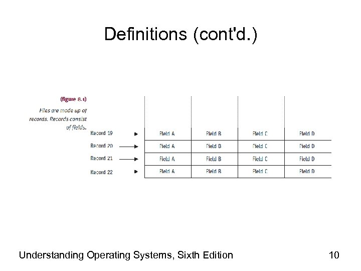 Definitions (cont'd. ) Understanding Operating Systems, Sixth Edition 10