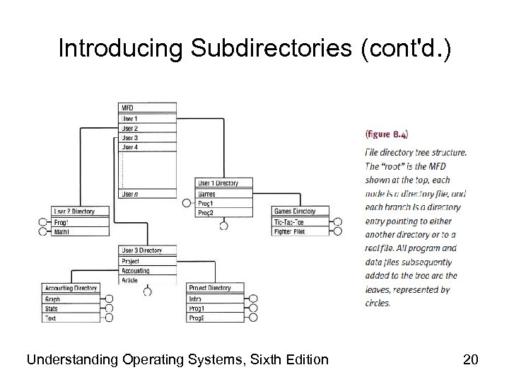 Introducing Subdirectories (cont'd. ) Understanding Operating Systems, Sixth Edition 20