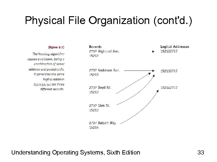 Physical File Organization (cont'd. ) Understanding Operating Systems, Sixth Edition 33