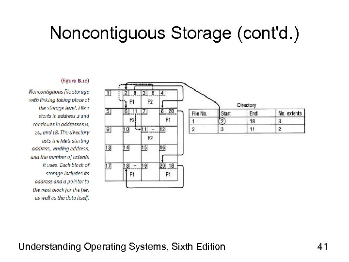 Noncontiguous Storage (cont'd. ) Understanding Operating Systems, Sixth Edition 41
