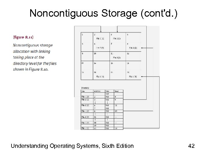 Noncontiguous Storage (cont'd. ) Understanding Operating Systems, Sixth Edition 42