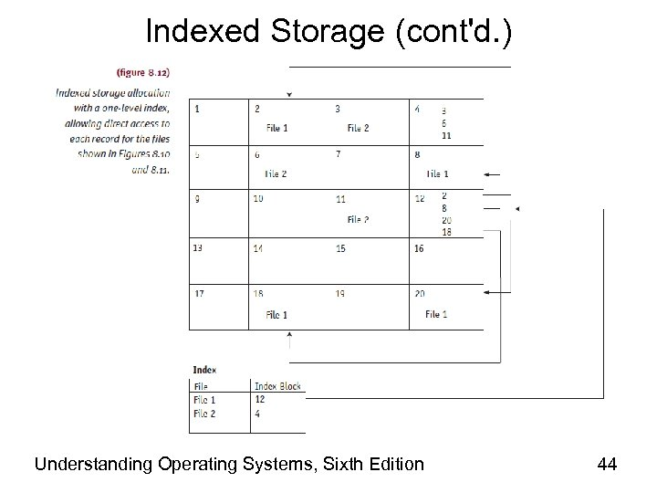 Indexed Storage (cont'd. ) Understanding Operating Systems, Sixth Edition 44