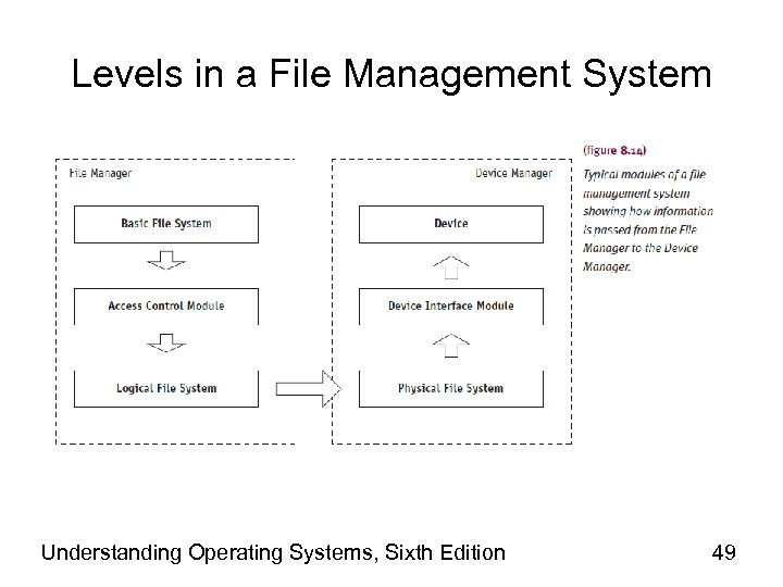 Levels in a File Management System Understanding Operating Systems, Sixth Edition 49