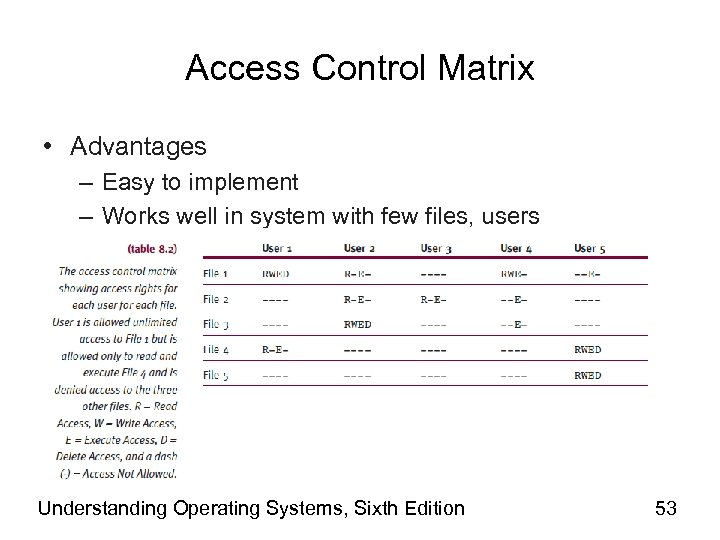 Access Control Matrix • Advantages – Easy to implement – Works well in system